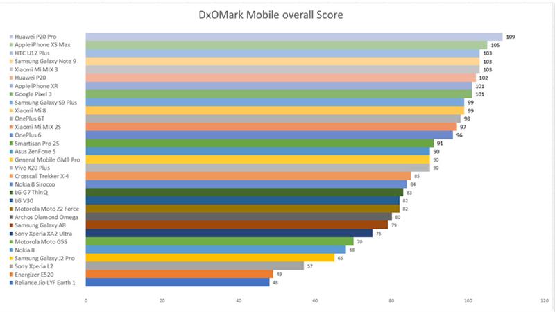 Đánh giá xếp hạng camera trên smartphone trong năm 2018