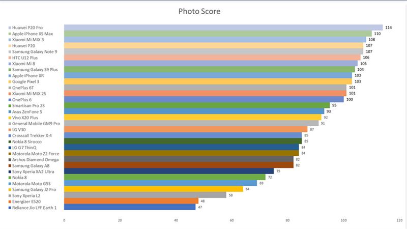 Đánh giá khả năng chụp ảnh trên smartphone trong năm 2018