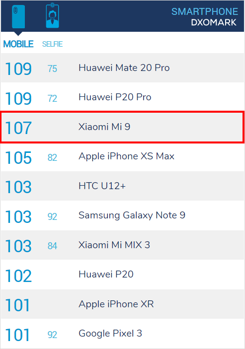 Xiaomi Mi 9 có điểm DxOmark đạt 107 điểm