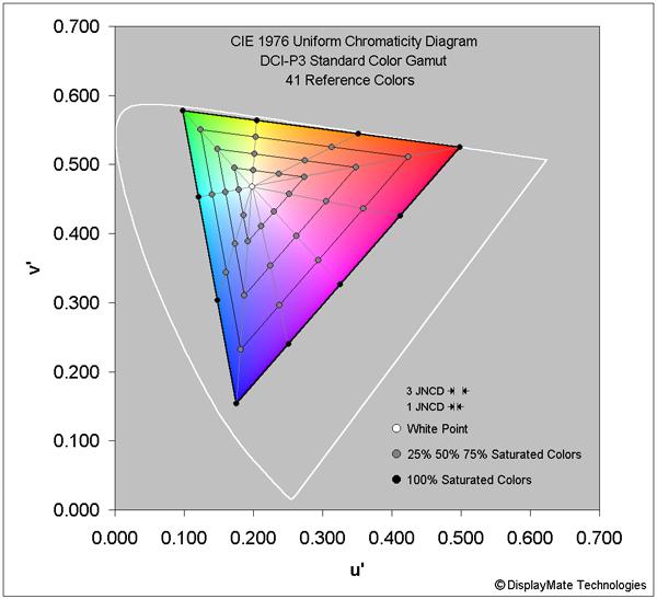 Màn hình Galaxy S10 đạt điểm A+, chất lượng phá vỡ nhiều kỷ lục