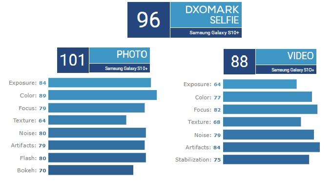 Điểm số camera selfie Galaxy S10 Plus ghi được trong bài kiểm tra