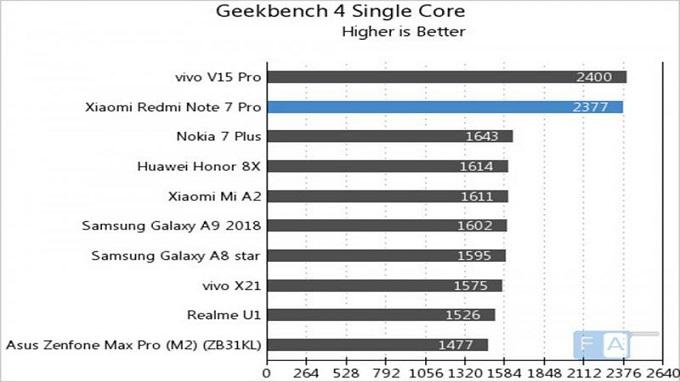 Điểm đơn nhân trên Geekbench của Redmi Note 7 Pro trên AnTuTu