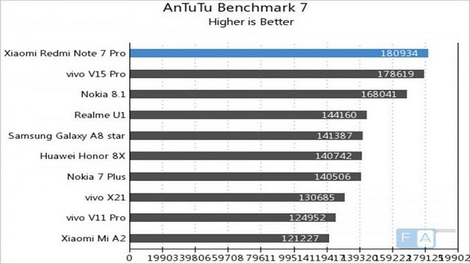 Redmi Note 7 Pro giá rẻ đạt điểm số ấn tượng trên AnTuTu
