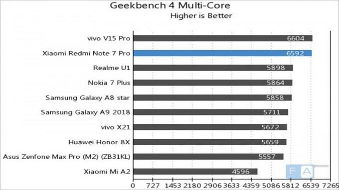 Điểm đa nhân trên Geekbench ấn tượng của Redmi Note 7 Pro
