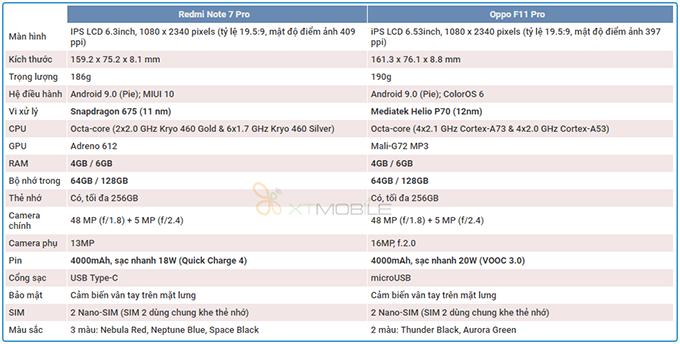 Bảng so sánh cấu hình Redmi Note 7 Pro và Oppo F11 Pro