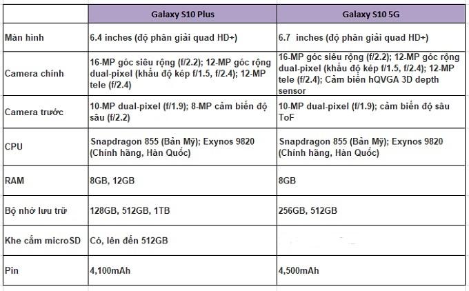 So sánh cấu hình Galaxy S10 Plus và S10 5G