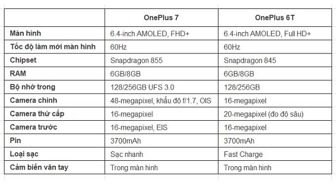 So sánh thông số kỹ thuật OnePlus 7 và OnePlus 6T