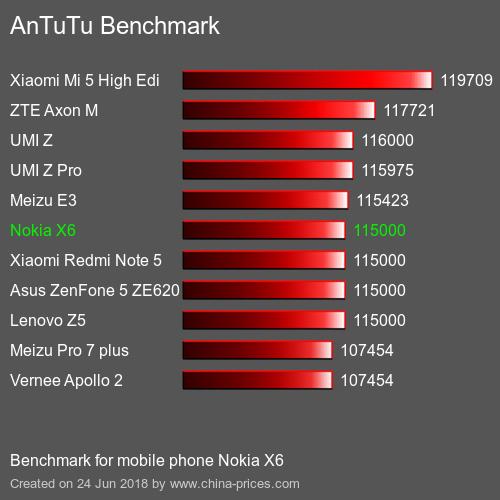 hiệu năng Nokia X6 - xtmobile