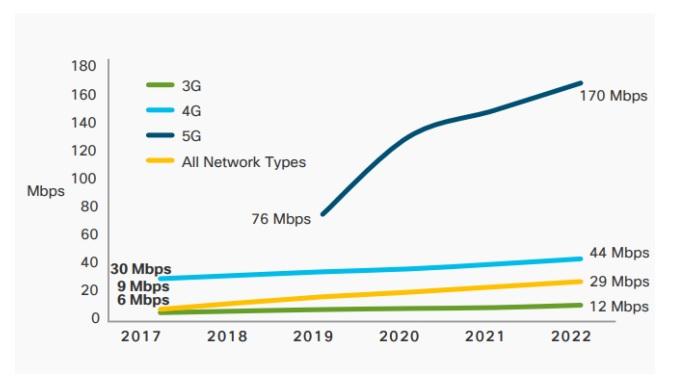 So sánh tốc độ của các thế hệ mạng viễn thông