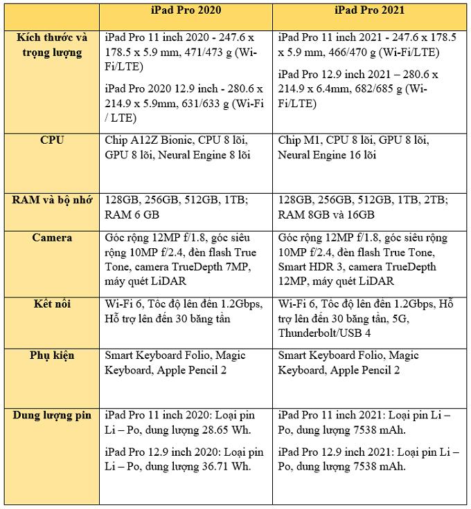 Bảng thông số kỹ thuật của iPad Pro 2020 và iPad Pro 2021
