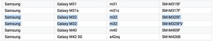 Samsung Galaxy M32 có trên danh sách Google Play Console