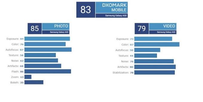 Tuy nhiên điểm quay video DxOMark không quá ấn tượng