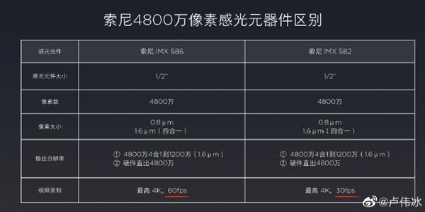 SONY IMX582 hỗ trợ 30 khung hình quay video ở độ phân giải 4K
