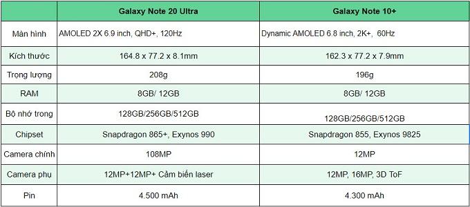 Bảng so sành Galaxy Note 20 Ultra vs Galaxy Note 10+
