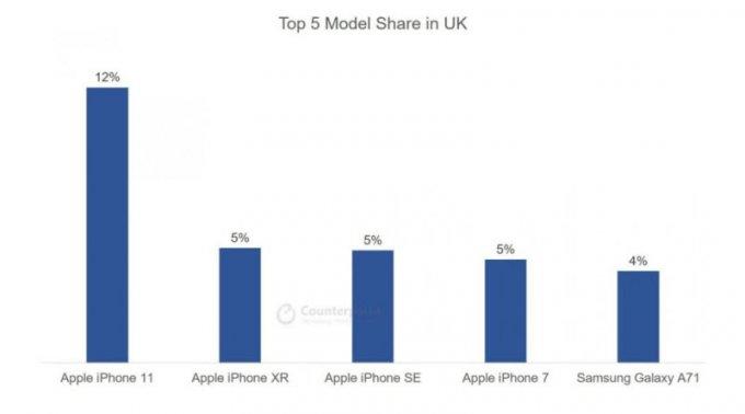 iPhone 11 lại tiếp tục lọt top bán chạy nhất tại các thị trường như Anh, Nhật Bản, Mỹ