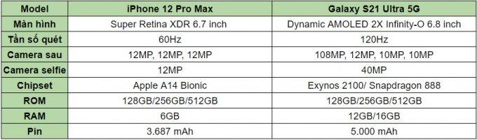 So sánh thông số cấu hình Galaxy S21 Ultra 5G vs iPhone 12 Pro Max