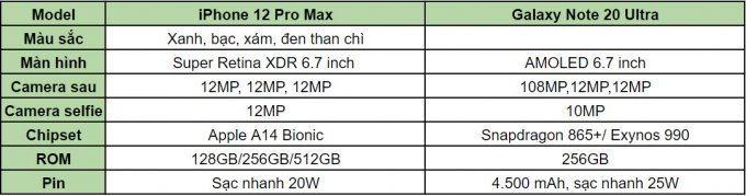 so-sanh-iphone-12-pro-max-vs-galaxy-note-20-ultra-xtmobile