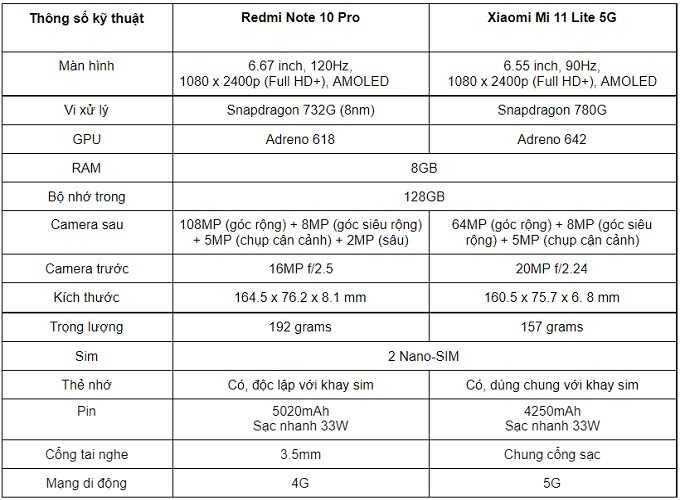 Thông tin cấu hình Xiaomi Mi 11 Lite 5G và Redmi Note 10 Pro