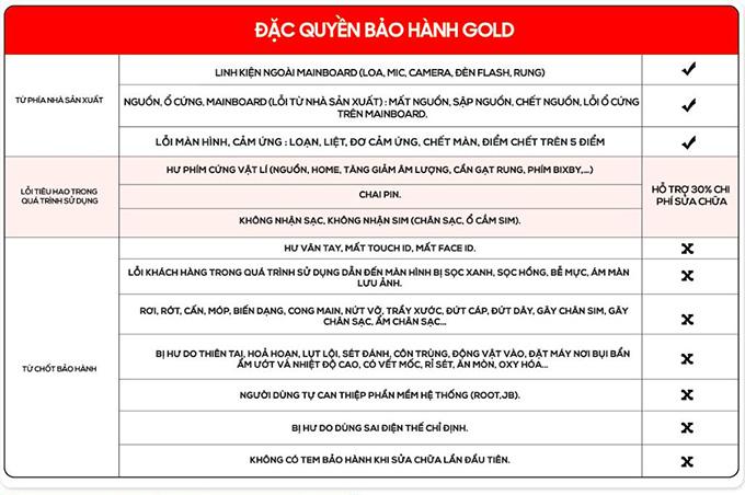 Chính sách bảo hành Gold