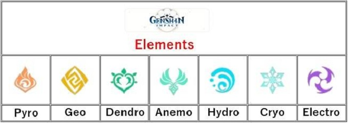 7 nguyên tố trong Genshin Impact