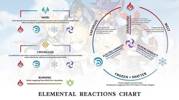 9 cách kết hợp nguyên tố