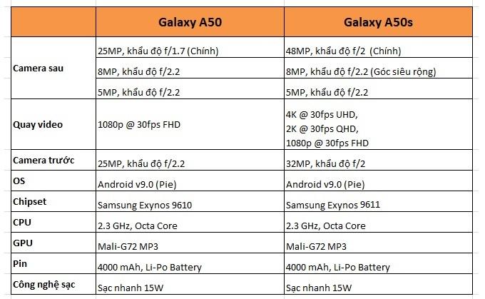 So sánh thông số Galaxy A50 và Galaxy A50s