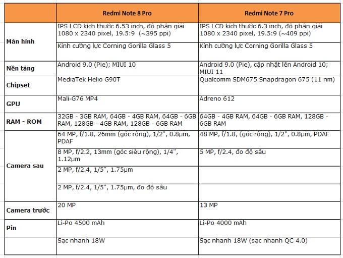 Bảng so sánh thông số Redmi Note 8 Pro và Redmi Note 7 Pro