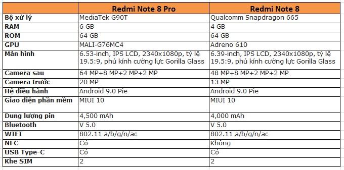 So sánh thông số cấu hình Redmi Note 8 Pro và Redmi Note 8