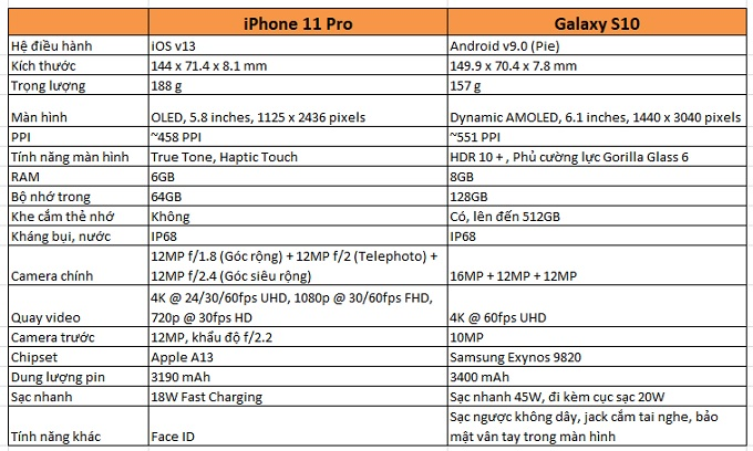 So sánh thông số Galaxy S10 và iPhone 11 Pro
