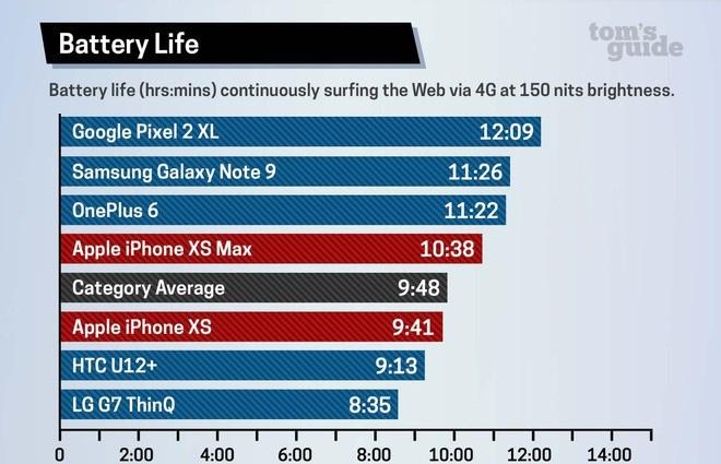 Galaxy-Note-9-tu-tin-an-đut-đoi-thu-khi-tru-đuoc-11-gio-26-phut-XTmobile