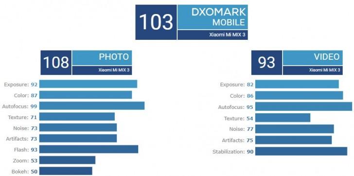 dxomark-danh-gia-camera-xiaomi-mi-mix-3-ngang-co-flagship-galaxy-note-9-xtmobile