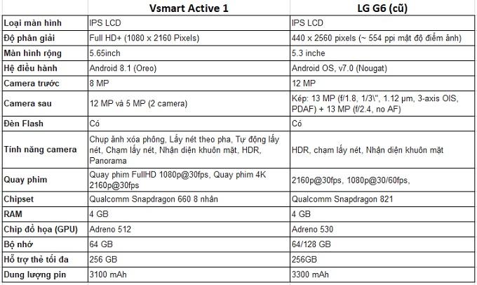 So sánh thông số LG G6 cũ và Vsmart Active 1