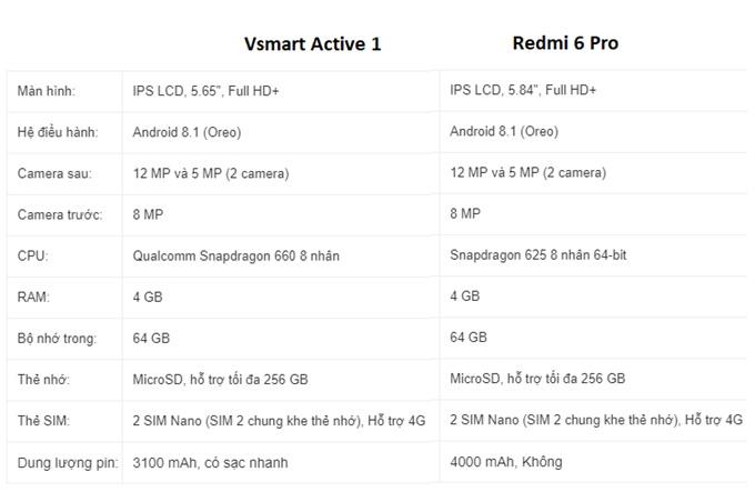 So sánh Redmi 6 Pro và Active 1