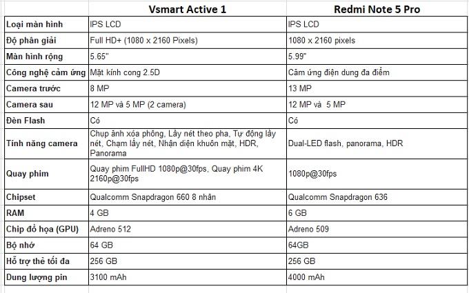Thông số kỹ thuật của Active 1 và Redmi Note 5 Pro