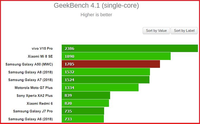 Điểm hiệu năng chạy đơn lõi của Galaxy A50